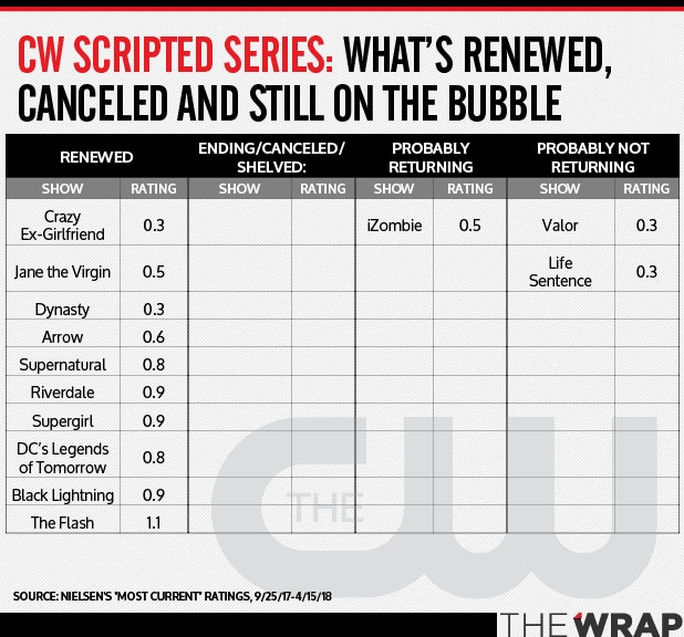 The CW Bubble Shows