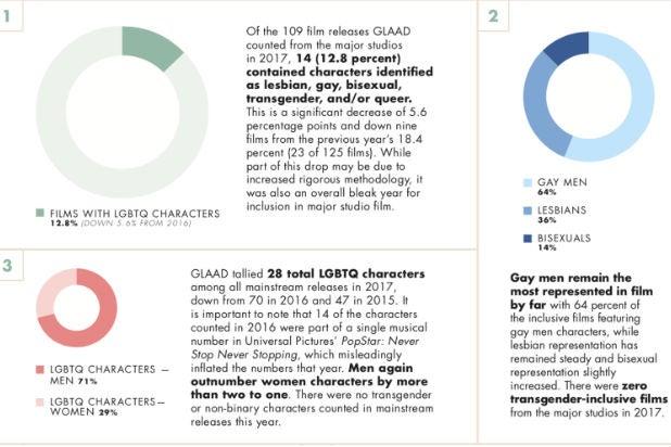 Glaad charts