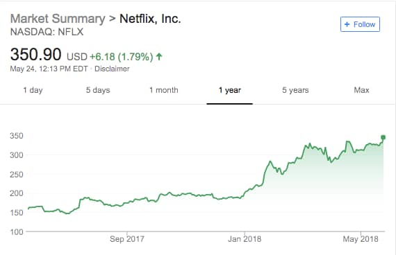 e6b0f3ab8f9 Netflix s subscriber growth has pushed its stock up more than 75 percent