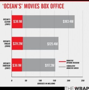 Ocean's Trilogy box office