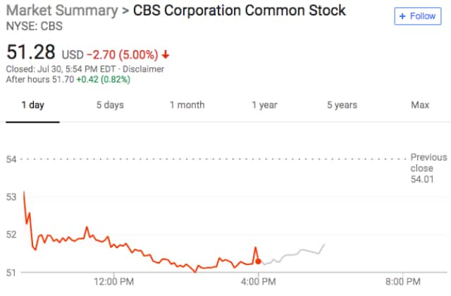 Cbs Stock Remains Flat After Board Says Les Moonves Will Remain Ceo