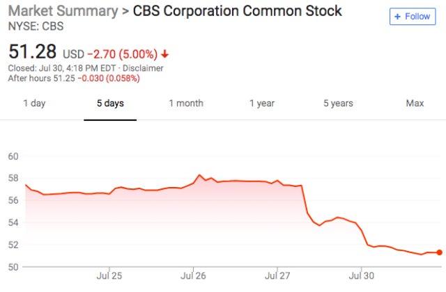 CBS stock - 5 Day