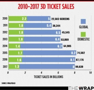 Global 3D movie ticket sales