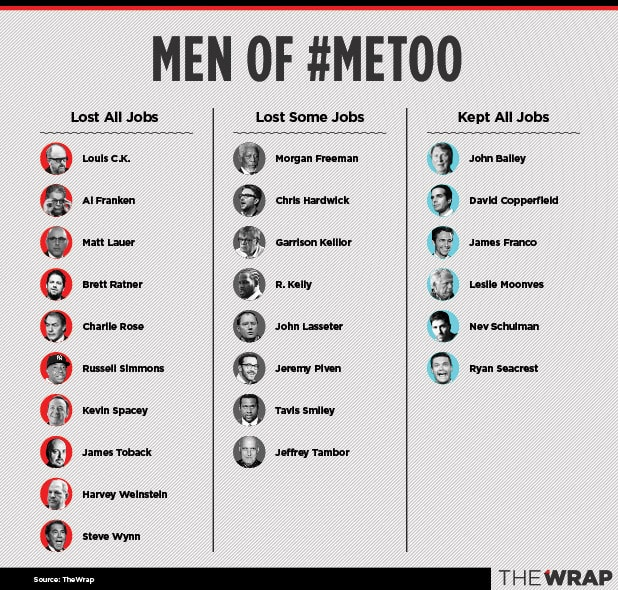 Les Moonves #MeToo Men Kevin Spacey Matt Lauer James Franco