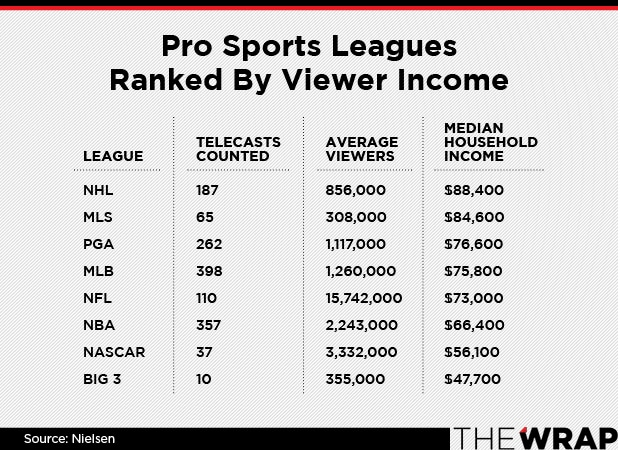 Pro sports leagues ranked by viewer income