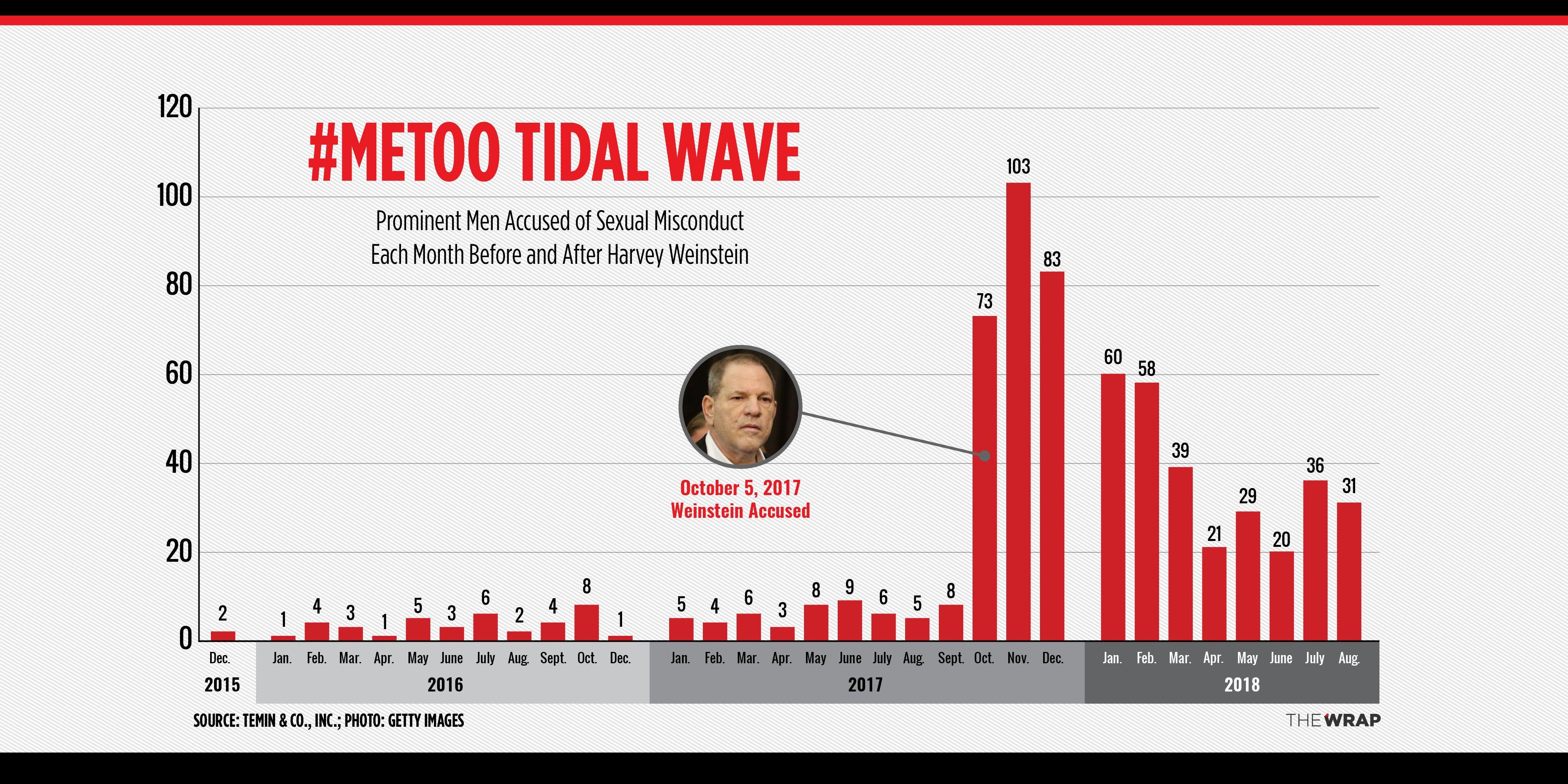 091118-MeToo-Tidal-Wave