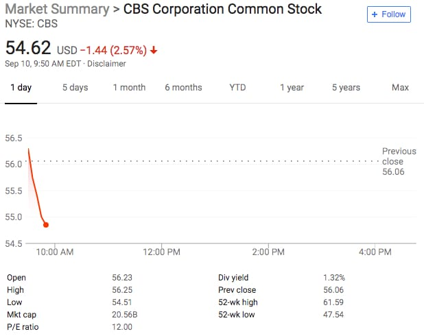 CBS stock after Moonves