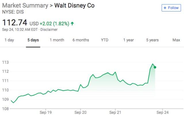 DIS stock after losing Sky bid