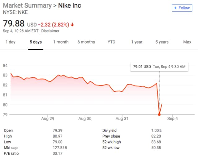 1398cd052ace86 Nike Loses  3.75 Billion in Market Cap After Colin Kaepernick Named ...