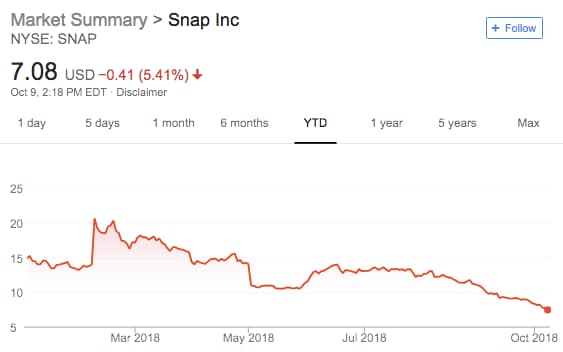 Snap Stock Hits Another All Time Low Running Out Of Money