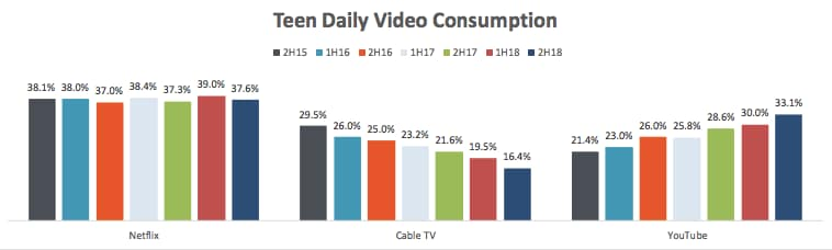Shocker: Teens Love Netflix, YouTube Way More Than Cable TV