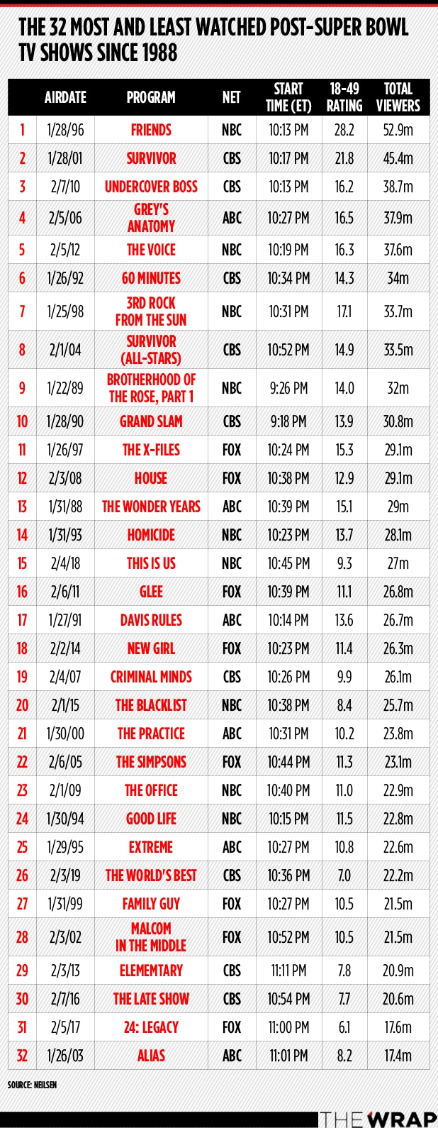 Most Watched Post Super Bowl shows