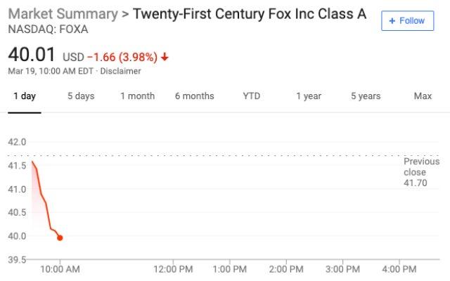 FOXA stock - 10am