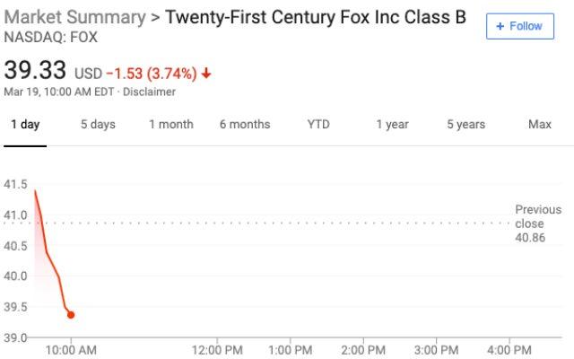 Fox stock 10am