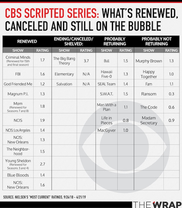 Cbs bubble tv shows 2019