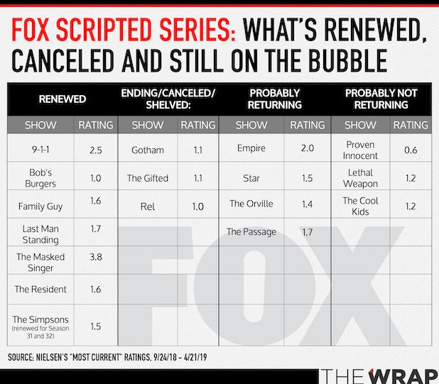 fox bubble tv shows 2019