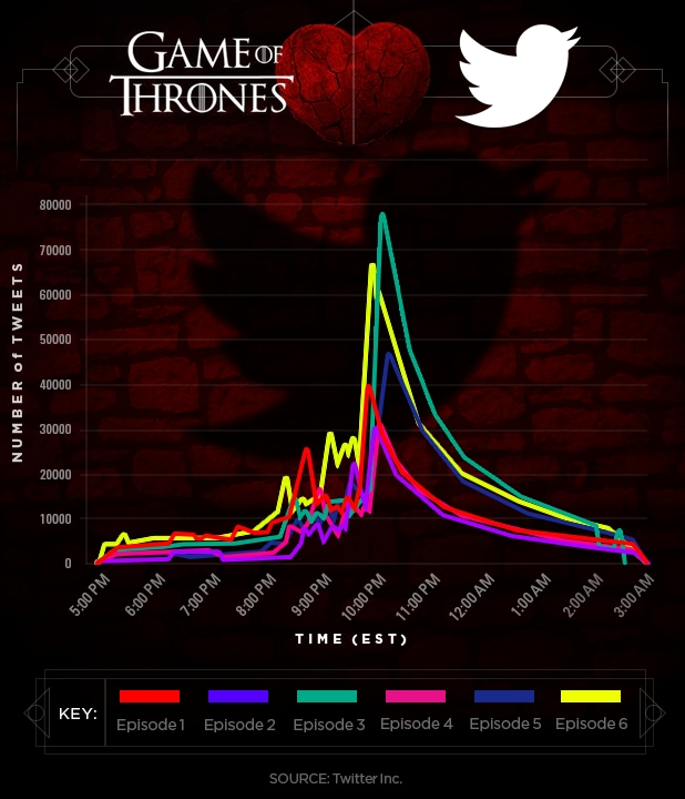 Game of Thrones Season 8 tweets graph