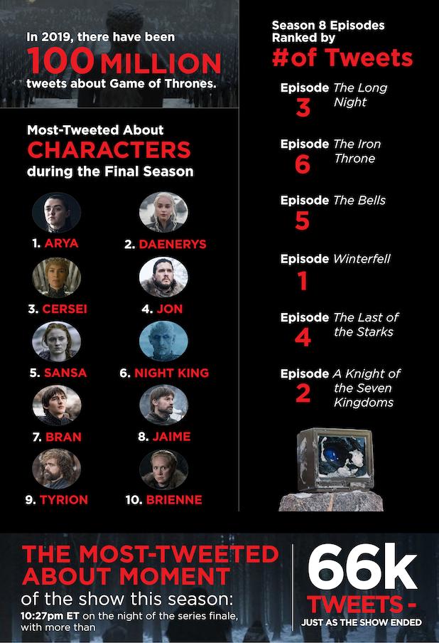 Game of Thrones twitter final season