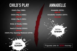 Annabelle Chucky Child's Play box office