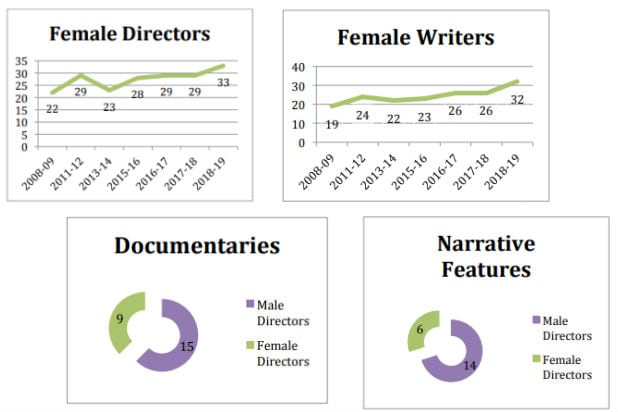 Indie Films Representation Study Women Historic High
