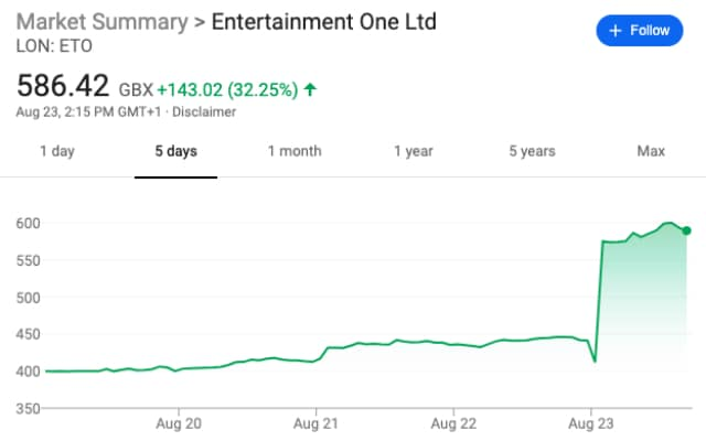 Entertainment One stock