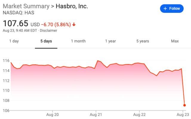 Hasbro stock