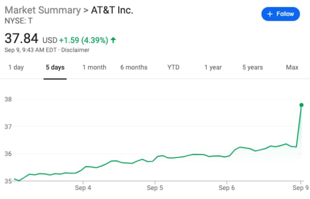 AT&T stock response to Elliott