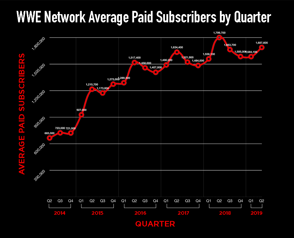 Sensational We Charted Wwe Network Subscribers For Each Quarter Of Its Pdpeps Interior Chair Design Pdpepsorg