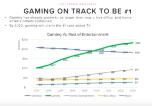Gaming Industry Expected to Surpass TV in Revenue in 2020