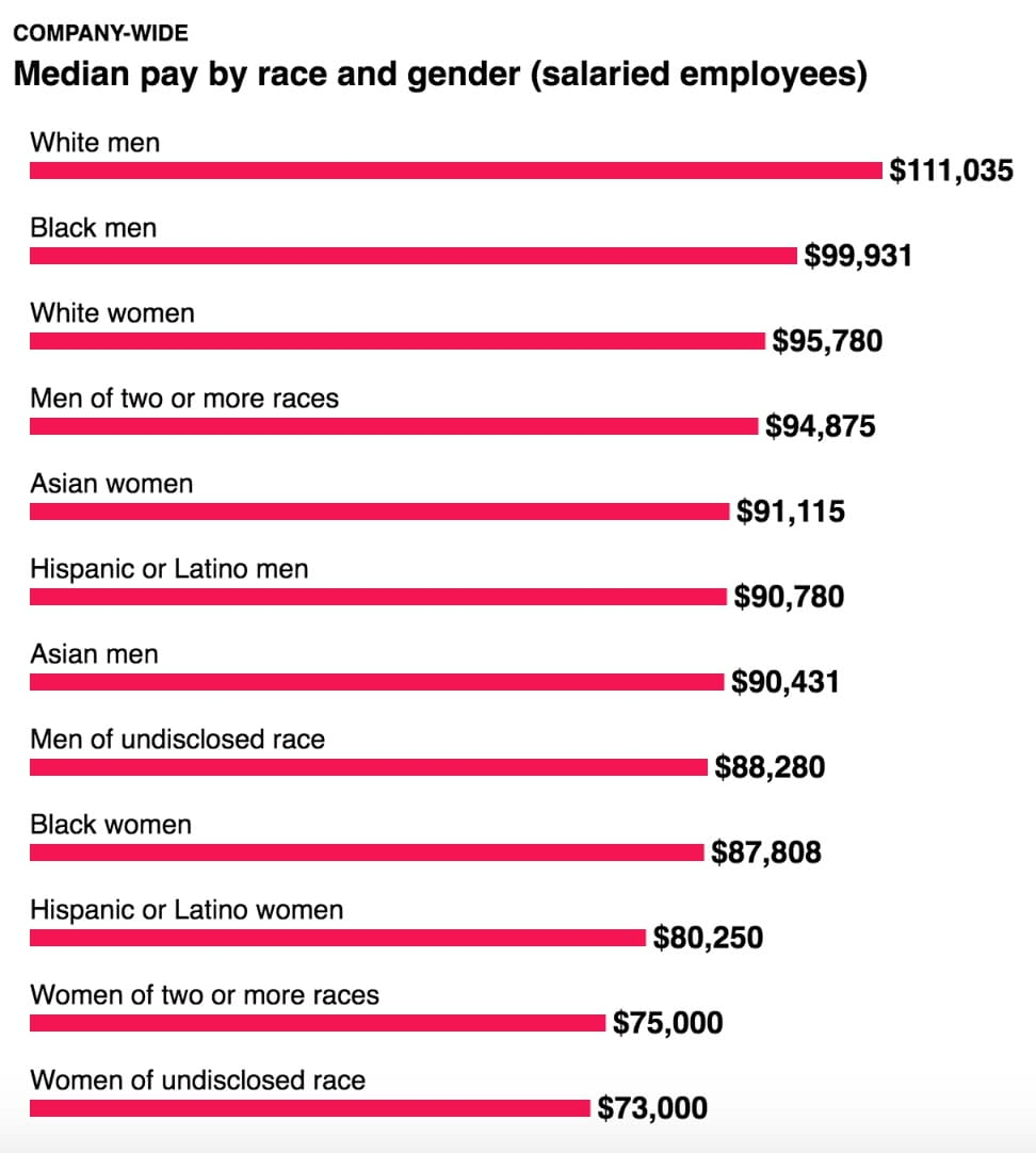 Median pay by race and gender (Post Guild study)