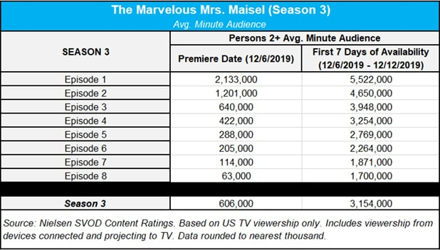 Maisel season 3 ratings