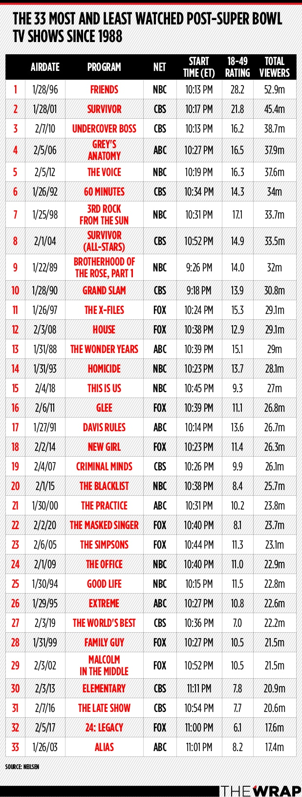 Most-Watched Post-Super Bowl shows