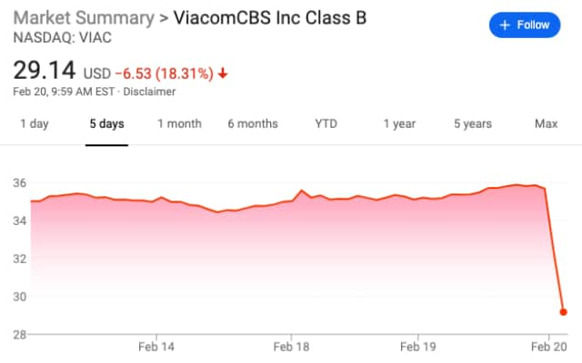 VIAC stock