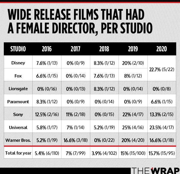 Female Directors chart 2020
