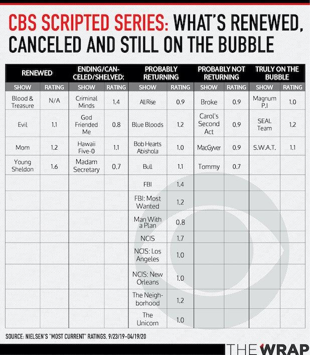 CBS-Bubble-shows
