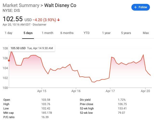 DIS stock snapshot 4-20-20