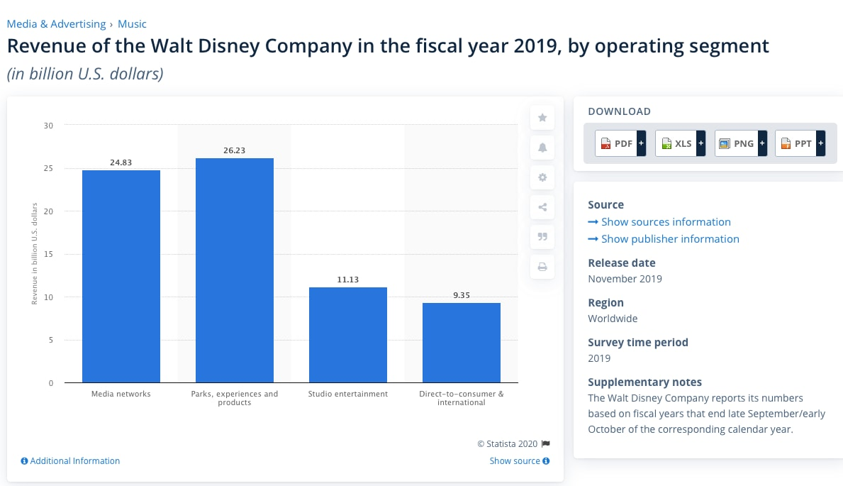 Disney 2019 revenue by segment