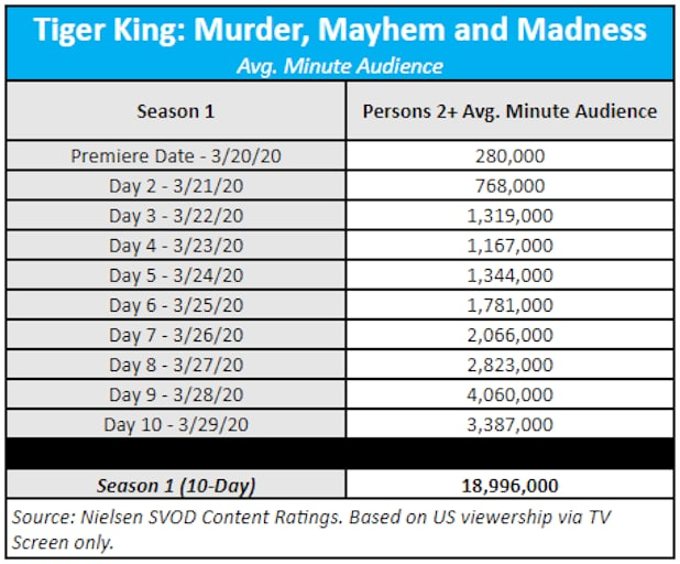 Netflix Tiger King ratings Nielsen