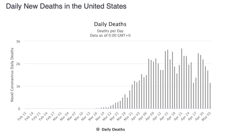 Covid Deaths per Day