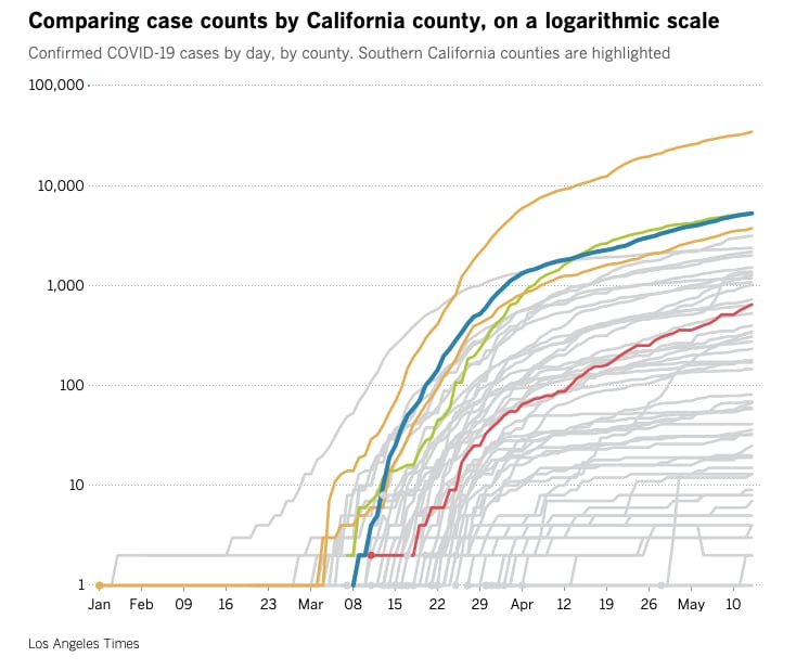 California Covid cases by county May