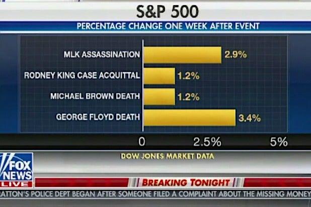 Fox News George Floyd Graph