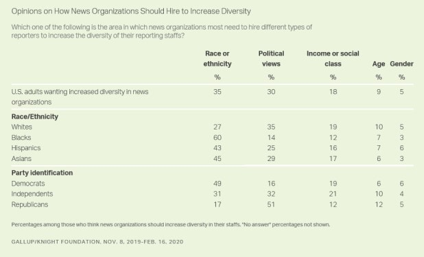 Gallup newsroom diversity poll