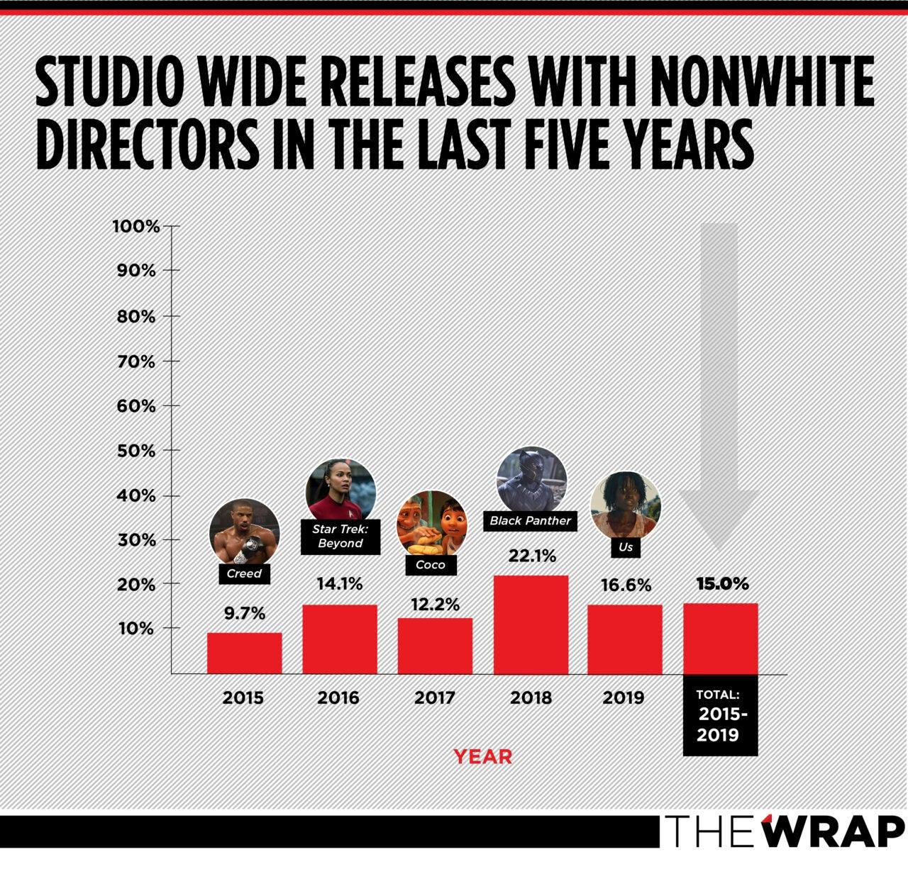 diversity nonwhite director of color