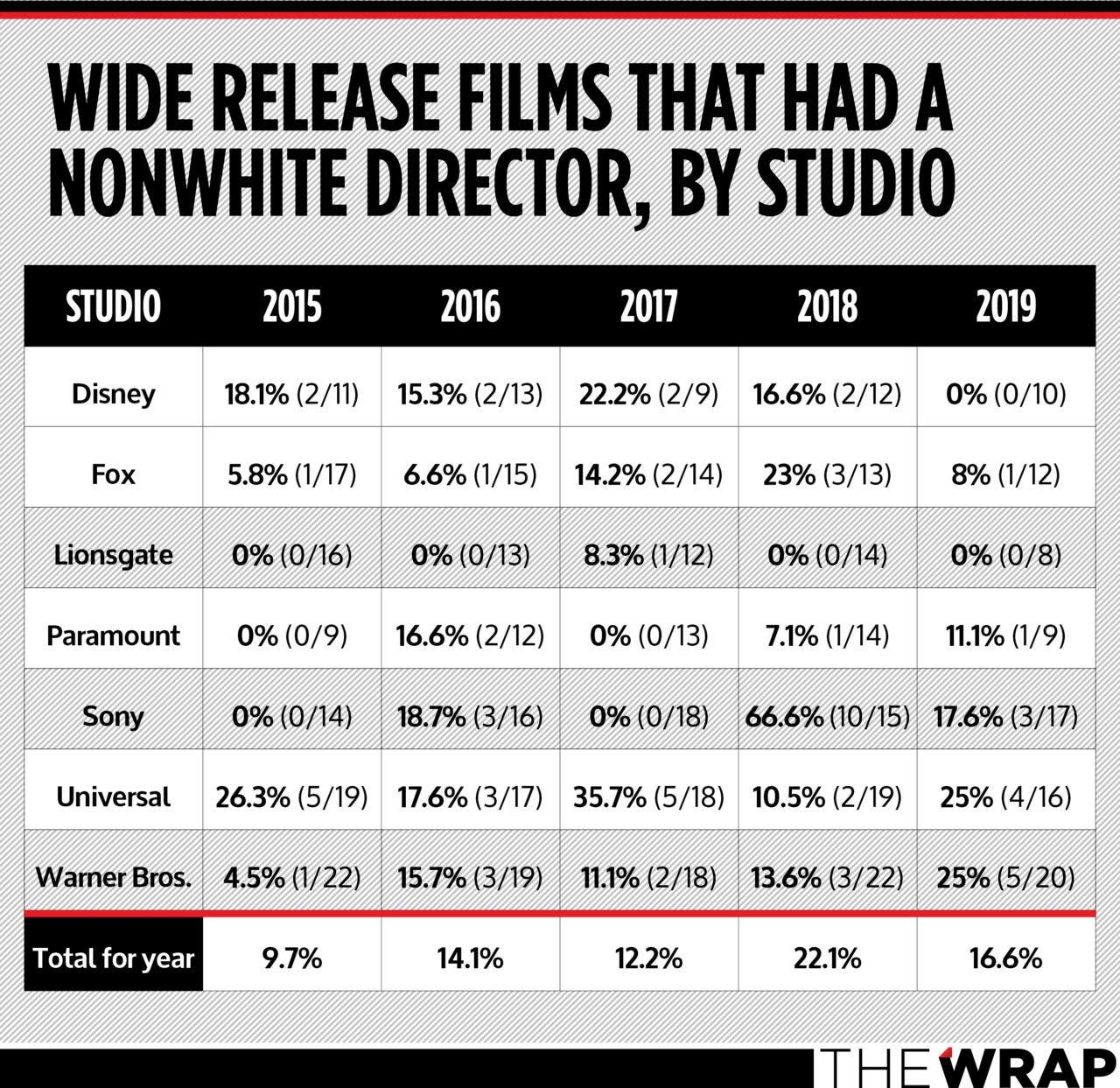 nonwhite directors of color