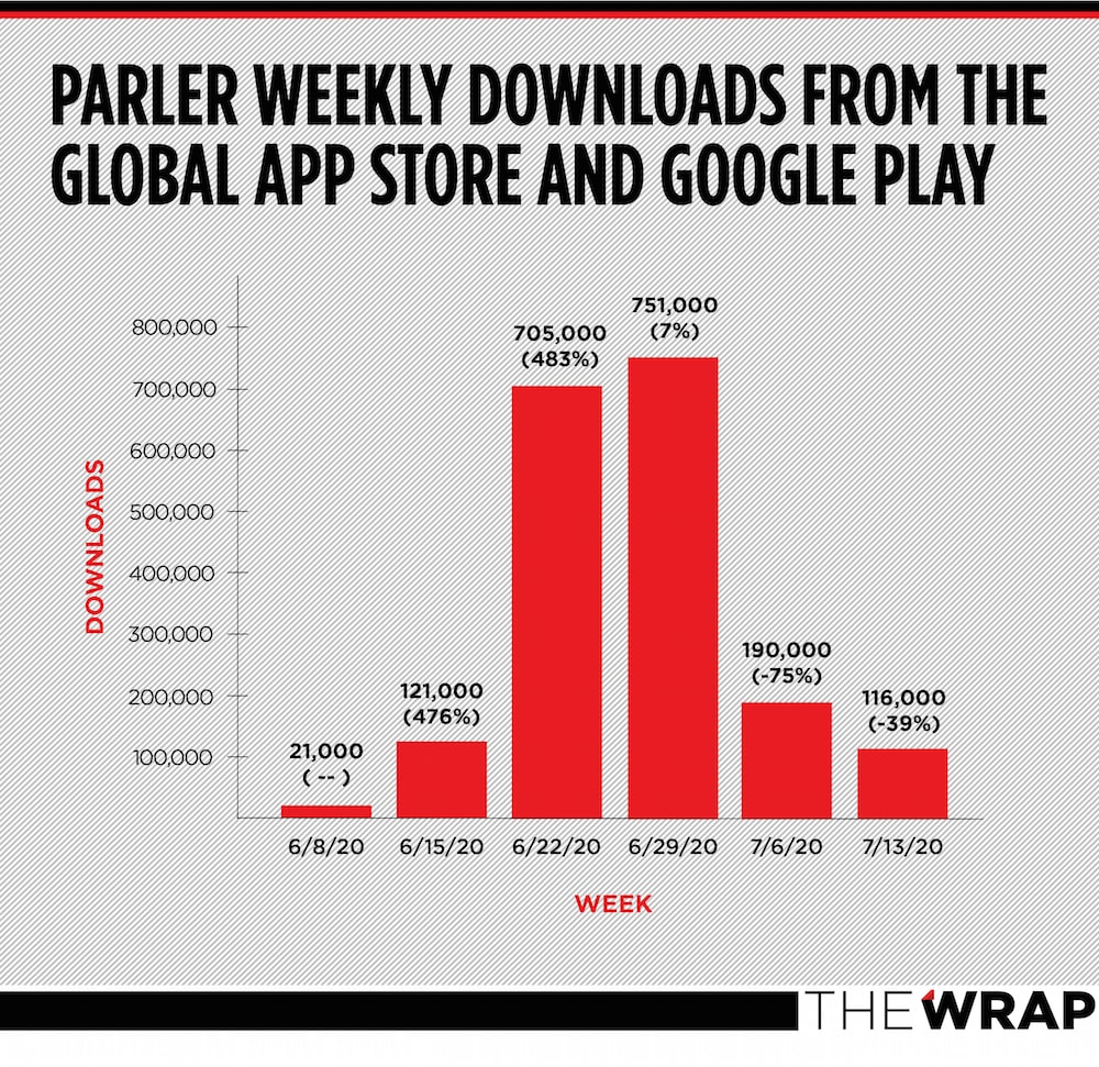 Parler Twitter S Free Speech Focused Competitor Sees Momentum Stall