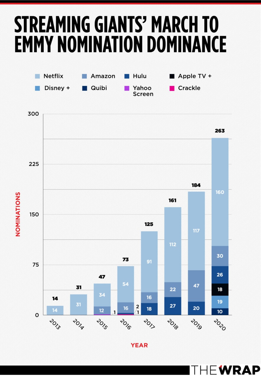 emmy streaming chart