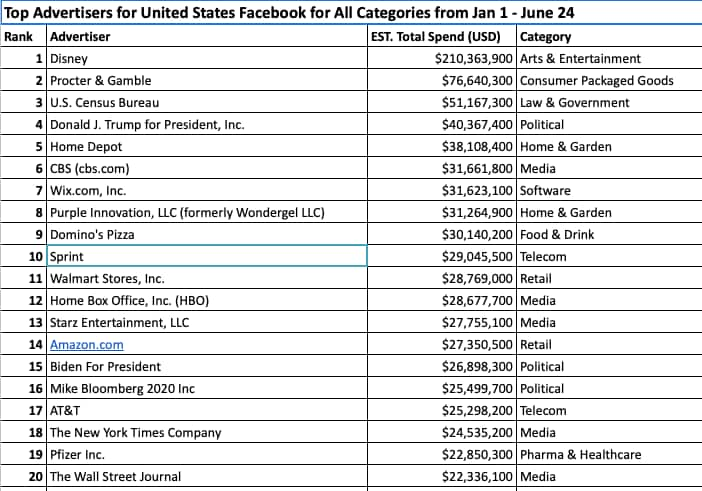 top Facebook advertisers, source Pathematics