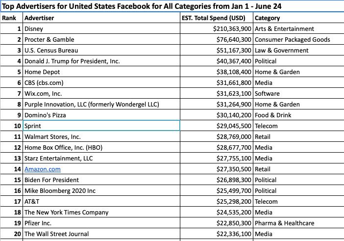 Canada's Big Five banks join Facebook advertising boycott