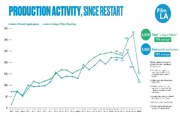 FilmLA Report Graph 12-8-20