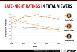late night ratings chart